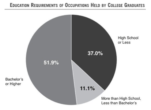 Reason #34: Millions of College Grads Are Working Jobs That Don't Require  Their Degree - Ways and Means Republicans
